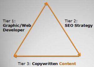 Website-Trifecta-300x214 Google Has Changed Their Algorithm to Focus On The Quality of Content