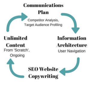 SEO-Website-Copywriting-300x300 Rebuild Your Website