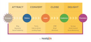 Attract-Convert-Close-Delight-300x140 What is Inbound Marketing?