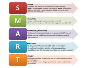 SMART-goals-300x225 Is Successful Content Marketing Strategy Eluding You?