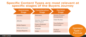 Specific-Content-Types-for-Buyers-Journey-300x129 Inbound Marketing Tactics to Get More Customers with Less Work